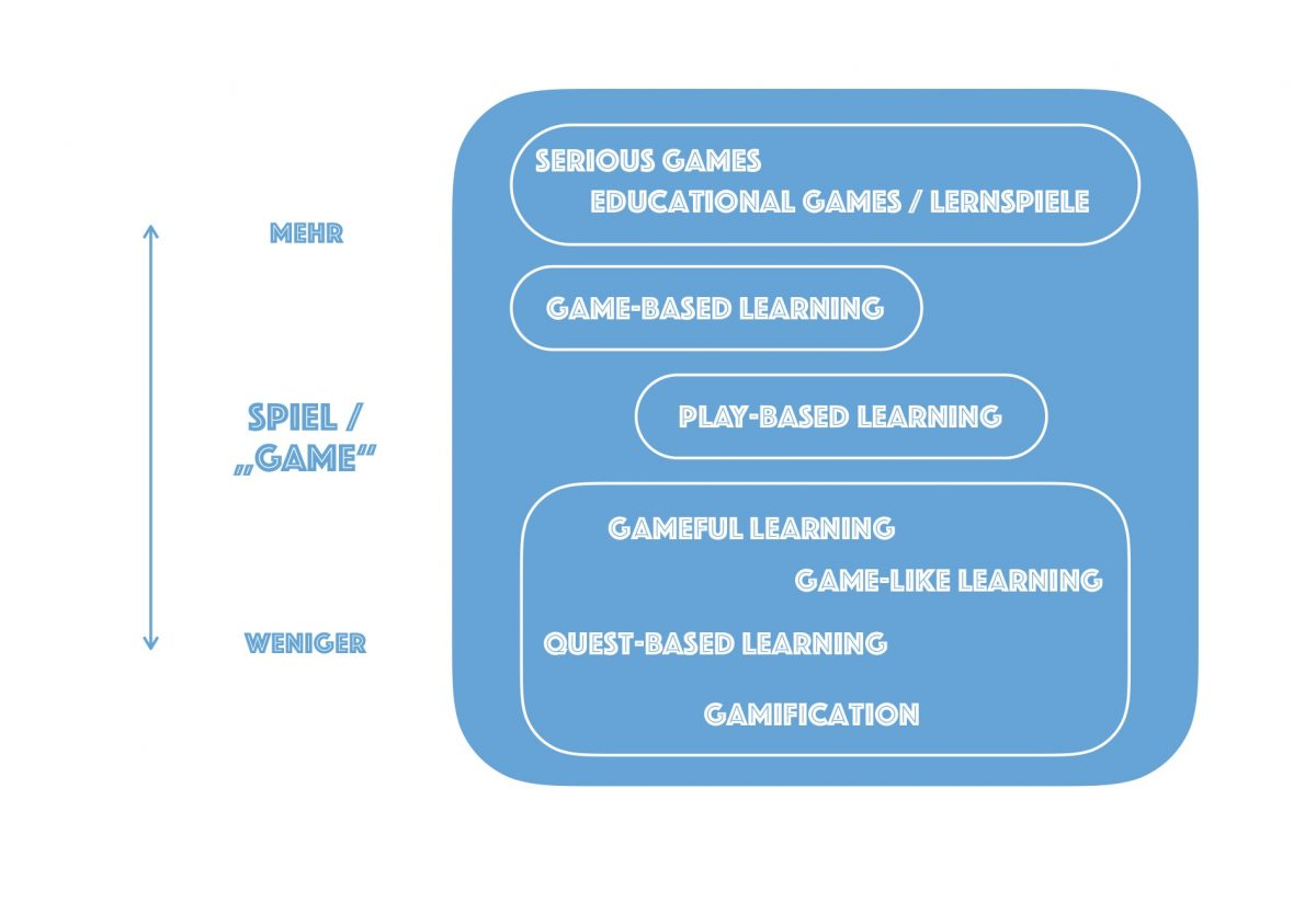 Gamification, Game-Based Learning & Serious Games – Wo ist da der Unterschied?