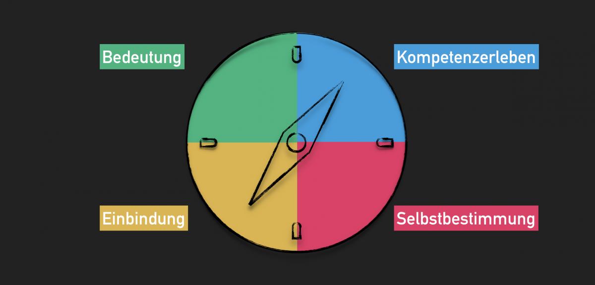 """Orientierung finden mit dem """"Gamification-Kompass"""""""